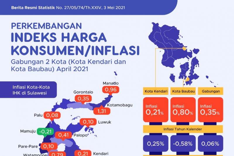 BPS: April 2021Inflasi 0,35 persen gabungan dua kota di Sultra