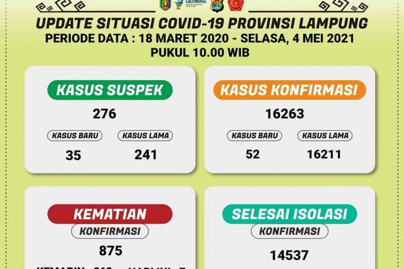 Jumlah pasien COVID-19 di Lampung bertambah menjadi 16.263, meninggal jadi 875 orang