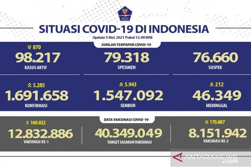 Kasus positif COVID-19 RI bertambah 5.285 dan sembuh 5.943 orang