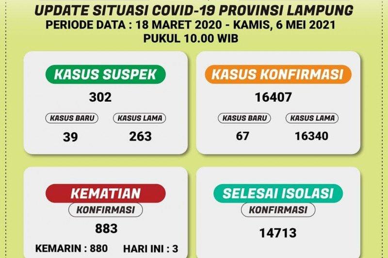 Dinkes: Ada penambahan 67 kasus harian COVID-19 di Lampung