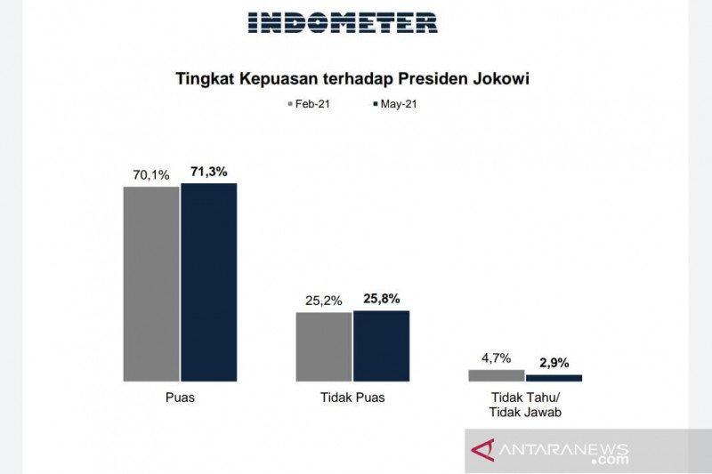 Survei Indometer: Tingkat kepuasan terhadap Joko Widodo terus naik