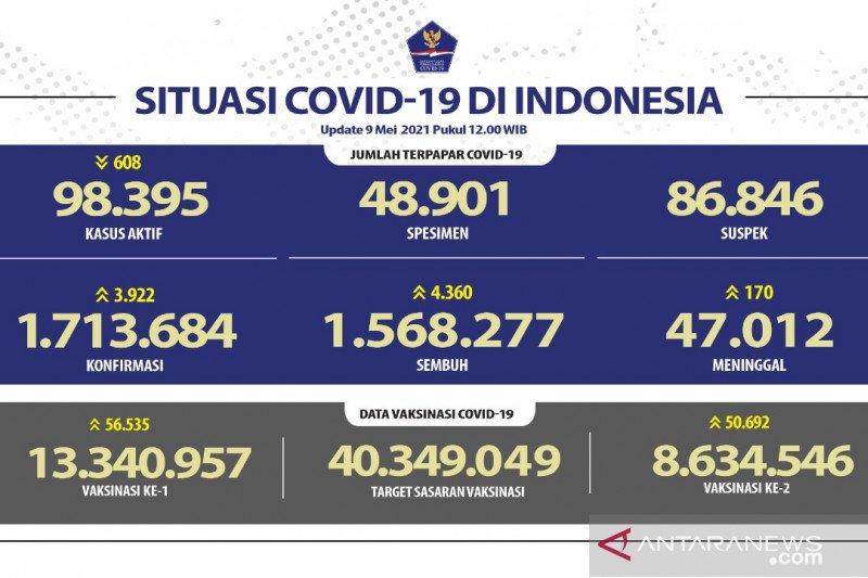 Kasus positif COVID-19 bertambah 3.922 dan sembuh 4.360 orang