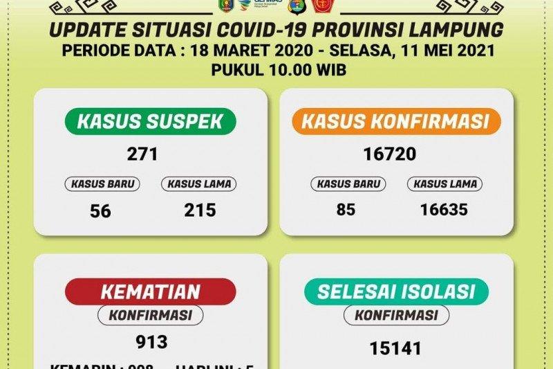 Positif COVID-19 di Lampung bertambah, total jadi 16.720 kasus dan 913 orang meninggal