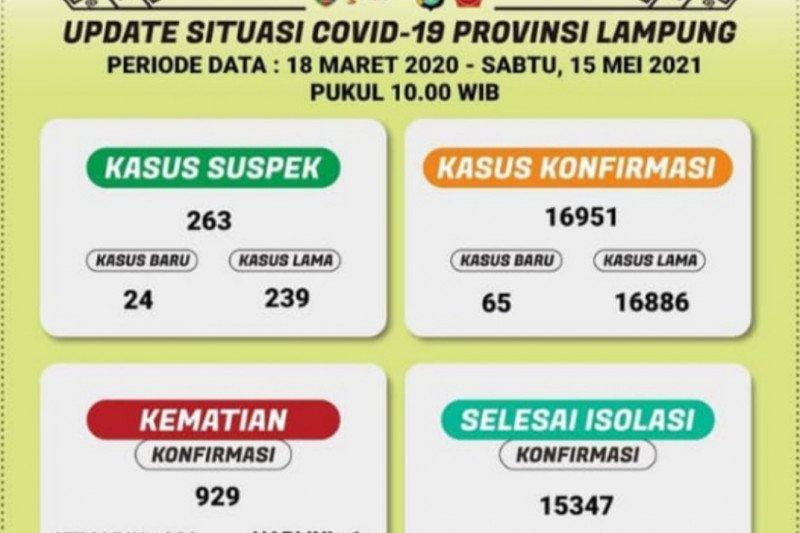 Kasus positif COVID-19 Lampung bertambah 65 orang