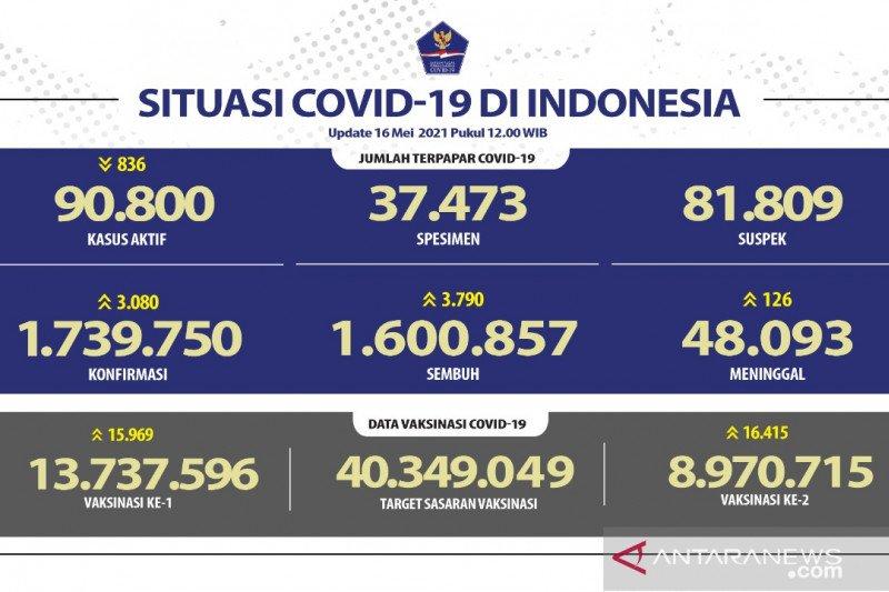 Hampir 9 juta warga Indonesia terima vaksin dosis lengkap