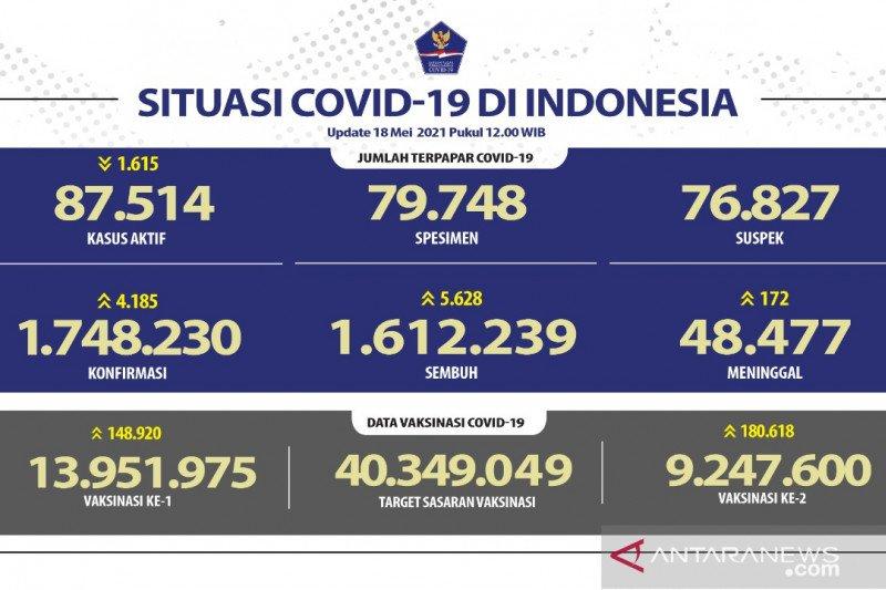 9,25 juta warga Indonesia telah dapatkan dosis vaksin COVID-19 lengkap