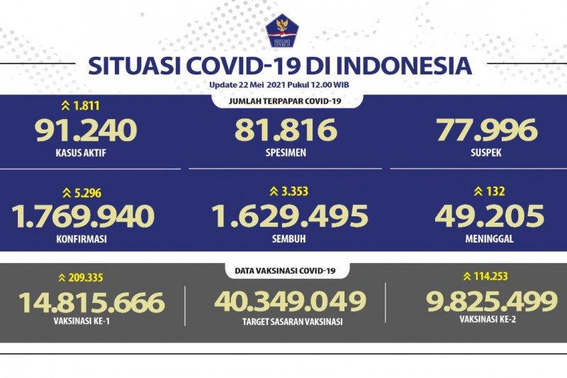 14.815.666 jiwa penduduk RI jalani vaksinasi dosis pertama