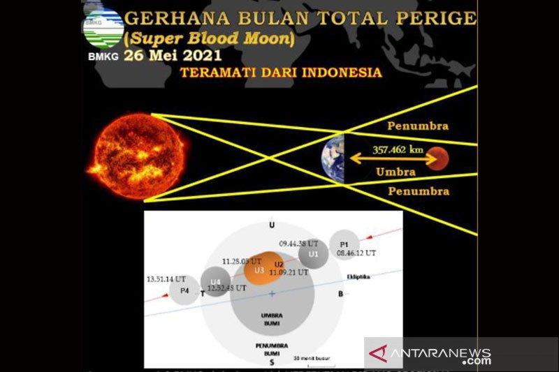 BMKG Banjarnegara lakukan pengamatan gerhana Bulan total di kompleks Candi Arjuna