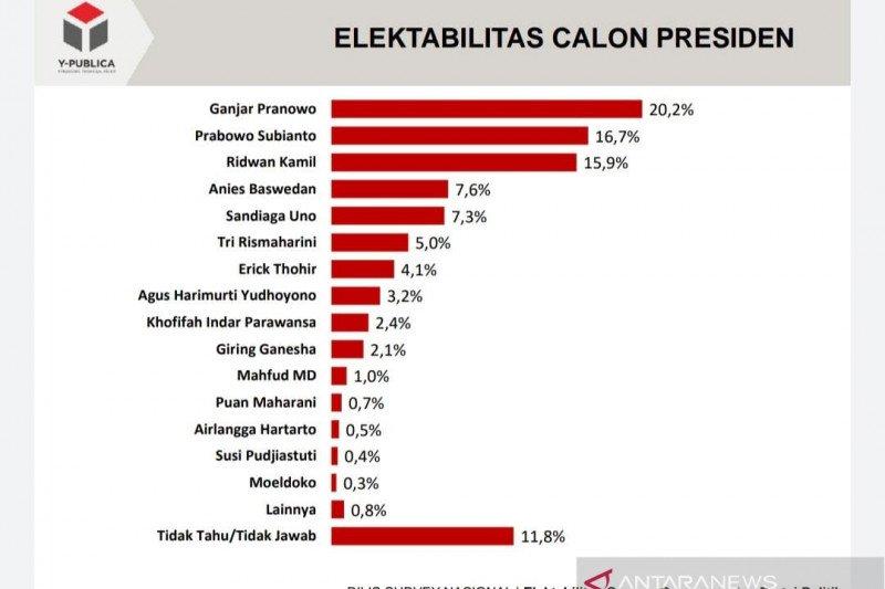Elektabilitas Ganjar Pranowo 20,2 persen dibayangi Ridwan Kamil