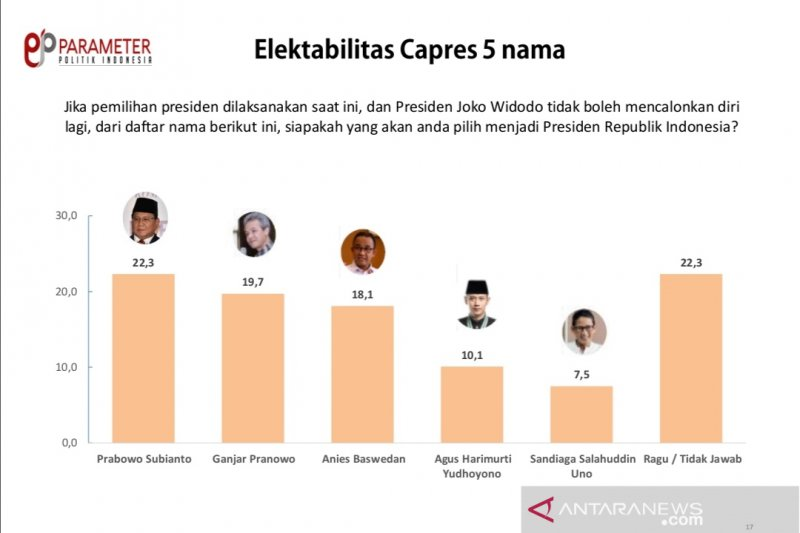 Survei Parameter Politik Indonesia: Prabowo Subianto  capres terkuat