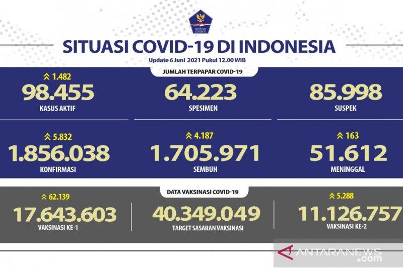 11,13 juta warga Indonesia telah menerima vaksin dosis lengkap