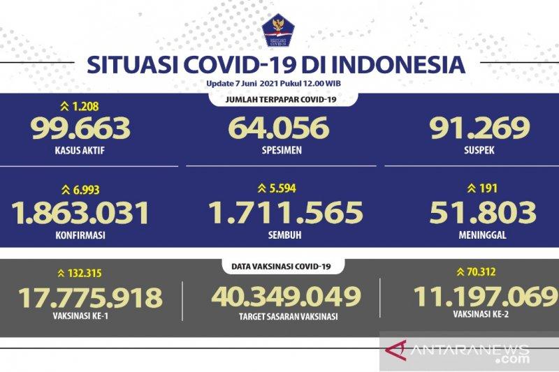 Positif COVID-19 di Indonesia tambah 6.993 dan sembuh 5.594 orang