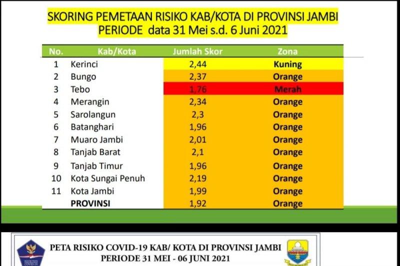 136 warga Jambi positif COVID-19
