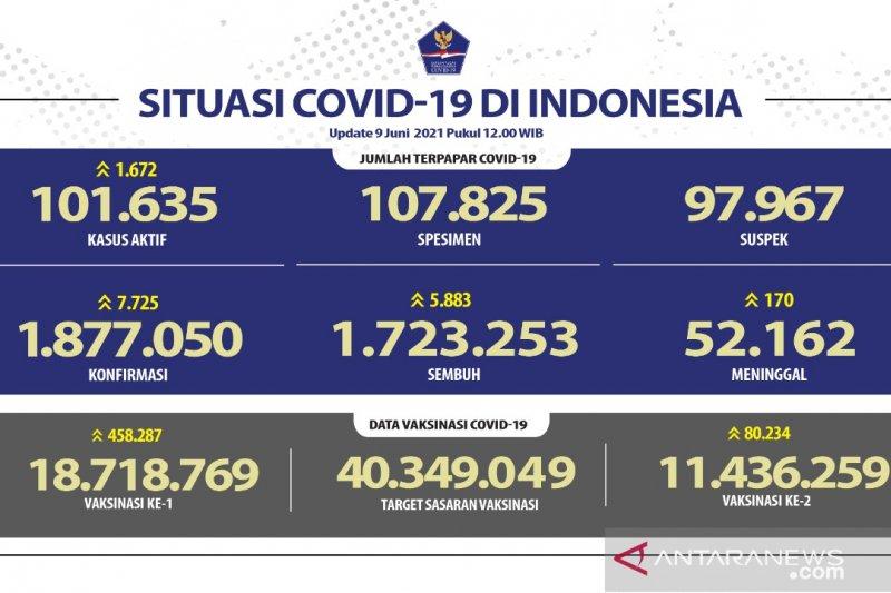 Kasus terkonfirmasi COVID-19 di Indonesia bertambah 7.725 orang