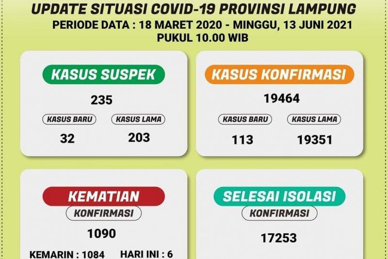 Pasien meninggal akibat COVID-19 di Lampung bertambah enam, positif 113 kasus