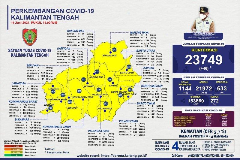 Positif COVID-19 Kalteng capai 23.749 kasus
