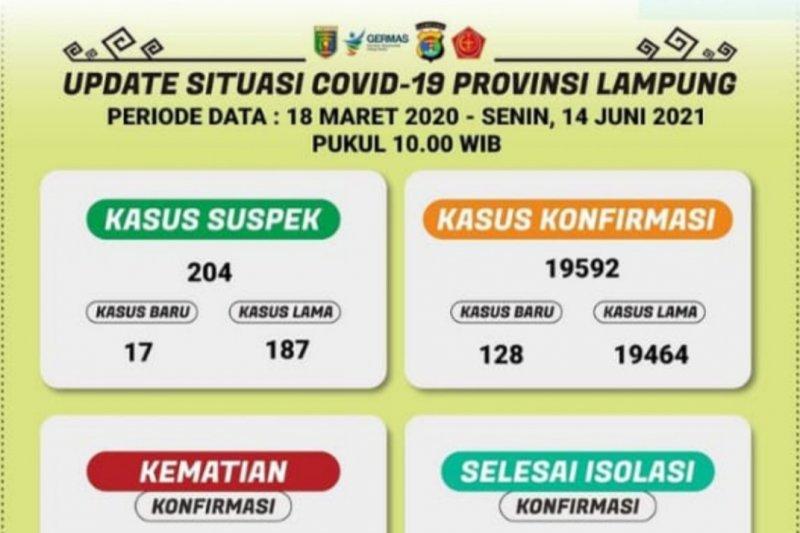 Kasus terkonfirmasi positif COVID-19 di Lampung bertambah 128 orang