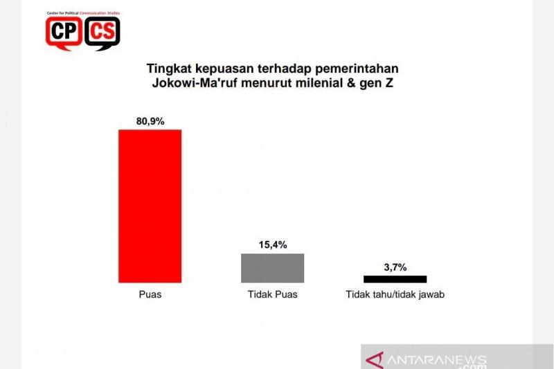 Tingkat kepuasan milenial terhadap Jokowi capai 80,9 persen