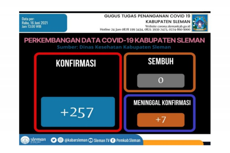 Satgas Sleman mencatat kasus konfirmasi COVID-19 bertambah 257 orang