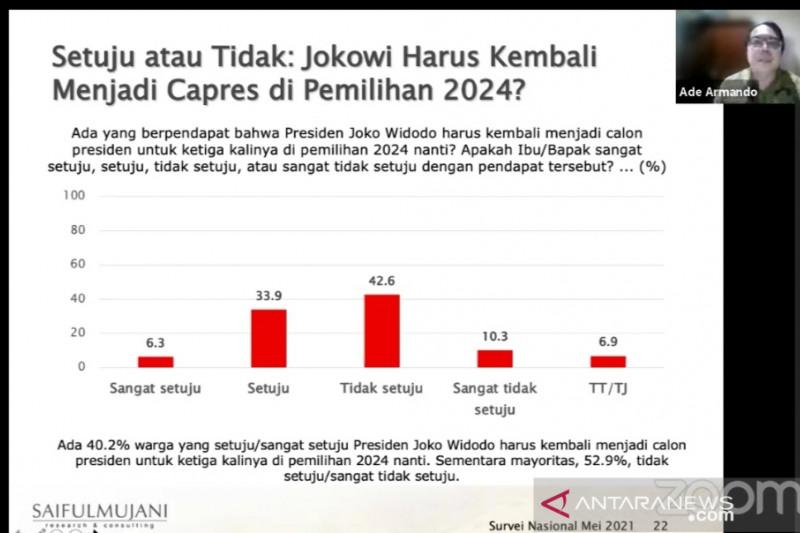 Survei SMRC: Mayoritas warga menolak Jokowi maju Pilpres 2024