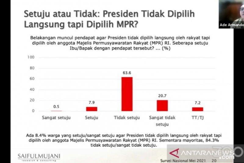 Survei SMRC: 84,3 persen publik ingin presiden tetap dipilih langsung rakyat