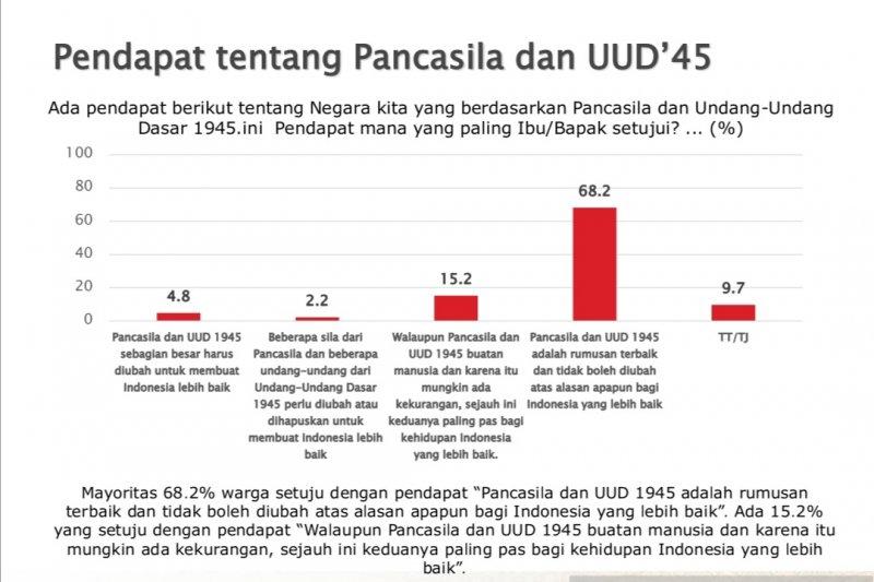Survei SMRC: Mayoritas publik anggap Pancasila-UUD 1945 tak boleh diubah
