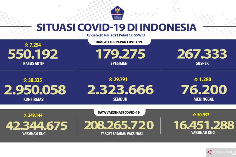 Kasus positif COVID-19 harian di Indonesia tambah 38.325 orang