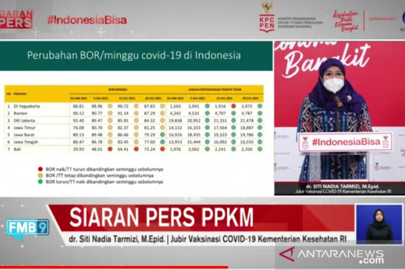 Bed occupancy rate in hospital across Java, Bali declines: Health Ministry