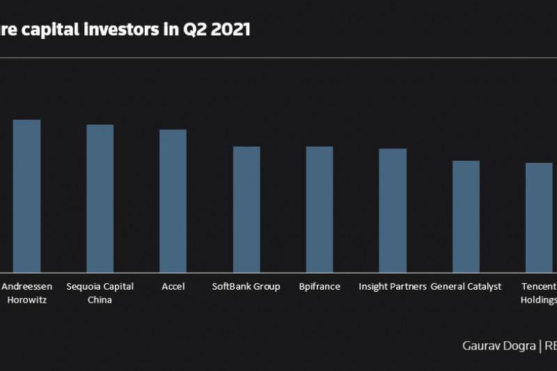 Investasi modal ventura global capai rekor tertinggi