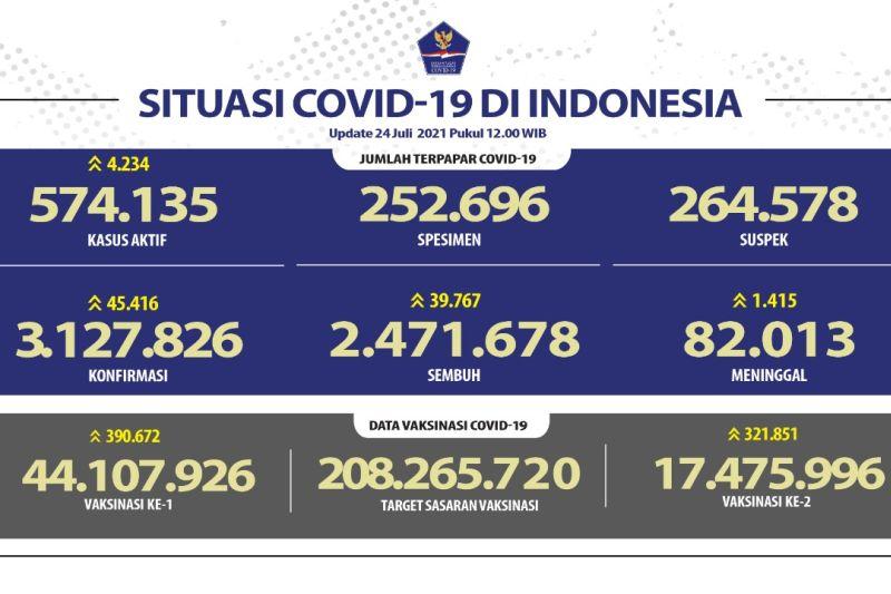 Kasus positif COVID-19 harian bertambah 45.416
