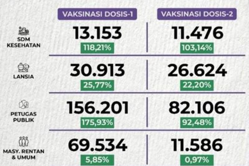 Vaksinasi COVID-19 dosis pertama di Depok capai 272.687 orang