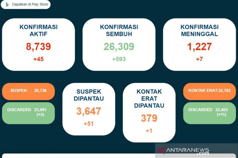 Tingkat kesembuhan pasien dari COVID-19 di Bandung naik sepekan terakhir
