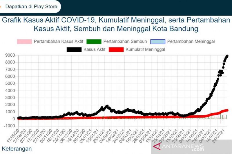 Jumlah aktif COVID-19 di Kota Bandung nyaris sentuh 9.000 kasus