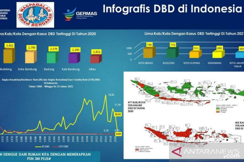 Bekasi duduki angka kasus DBD tertinggi 2021, kata Kemenkes