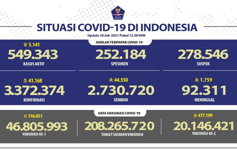 Kasus terkonfirmasi COVID-19 paling tinggi terjadi di Jawa Barat pada Jumat