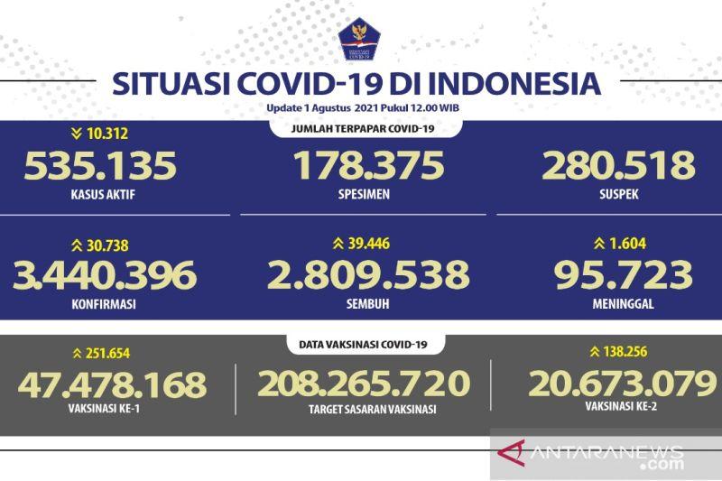 Pasien sembuh dari COVID-19 bertambah 39.466, sedang kasus positif naik 30.738 orang