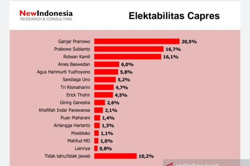 Survei: Elektabilitas Ganjar tertinggi, AHY ungguli Puan dan Airlangga