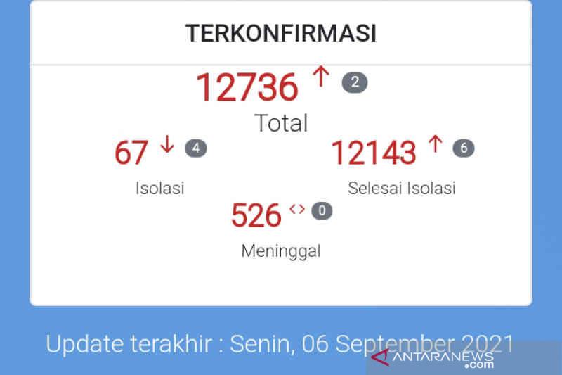 Kasus positif COVID-19 di kota Cirebon terus turun