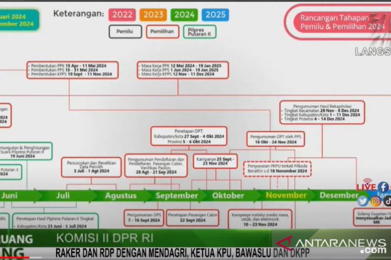 KPU usulkan Pilkada serentak pada 27 November 2024