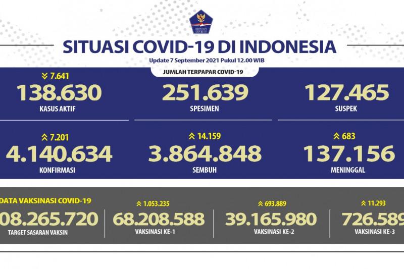 Kasus positif COVID-19 alami penambahan 7.201 pada Selasa