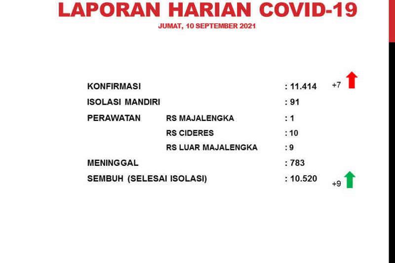 Satgas catat kasus aktif COVID-19 di Majalengka capai 121 orang