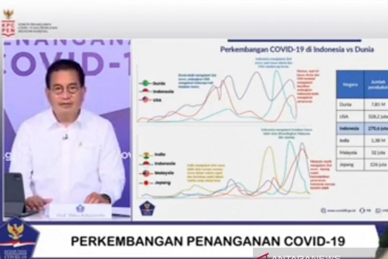 Kasus COVID-19 di Indonesia membaik dibandingkan dunia