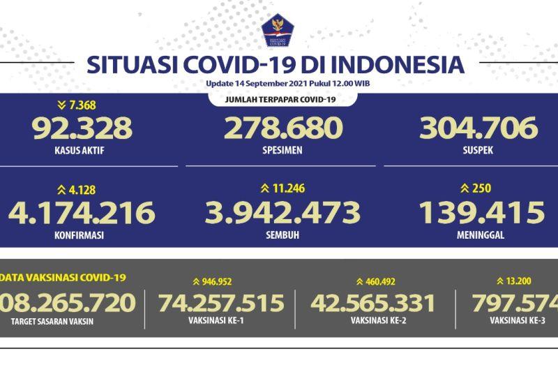 Kasus positif COVID-19 tambah 4.128 orang, sembuh naik 11.246 orang