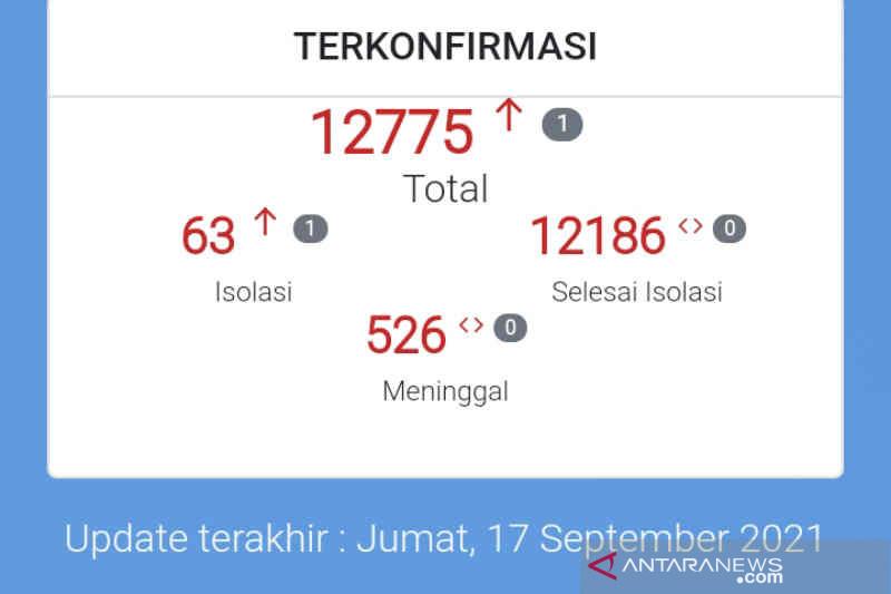 Kasus kematian akibat COVID-19 di Kota Cirebon nihil dalam dua pekan ini