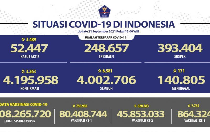 Pasien sembuh dari COVID-19 bertambah 6.581 orang, terkonfirmasi positif 3.263 orang