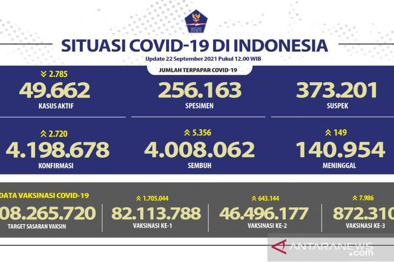 46,50 juta penduduk Indonesia sudah mendapat vaksinasi dosis lengkap