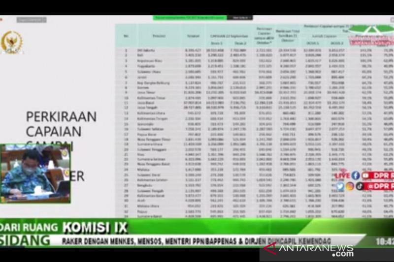 Jabar dan dua provinsi lain butuh upaya keras capai 2,5 juta suntikan per hari