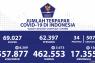 Penambahan kasus baru COVID-19 Indonesia tercatat 8.369 orang