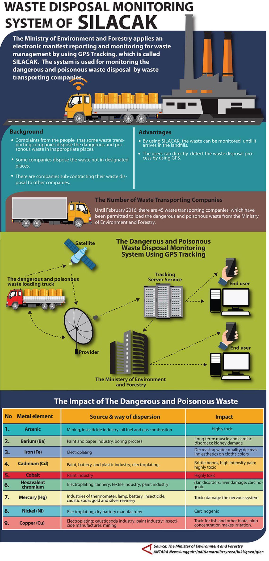 Waste Disposal Monitoring System SILACAK