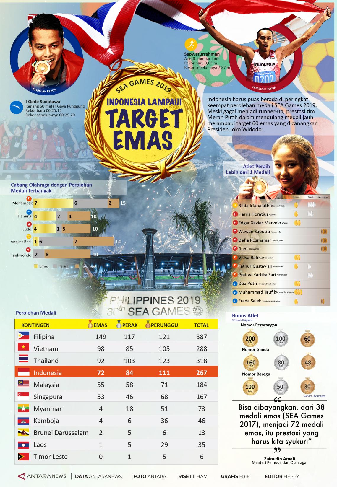 SEA Games 2019, Indonesia lampaui target emas